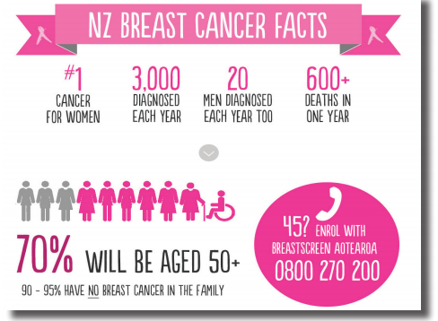 NZ Breast Cancer Facts